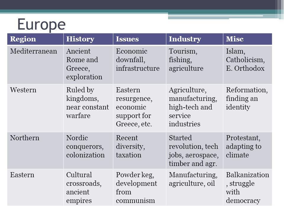 Europe RegionHistoryIssuesIndustryMisc MediterraneanAncient Rome and Greece, exploration Economic downfall, infrastructure Tourism, fishing, agricultu