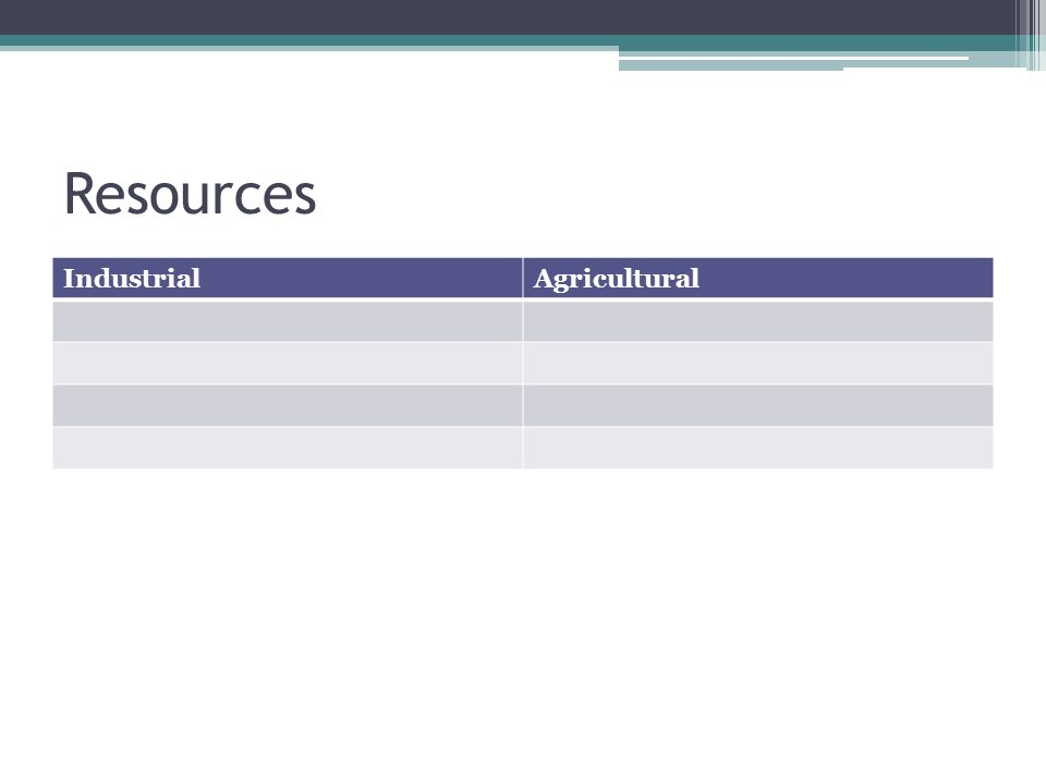 Resources IndustrialAgricultural
