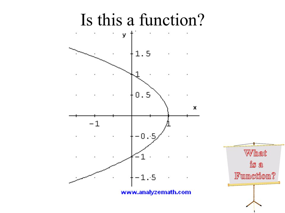 Is this a function? Question 1: Is the graph shown below that of a function?