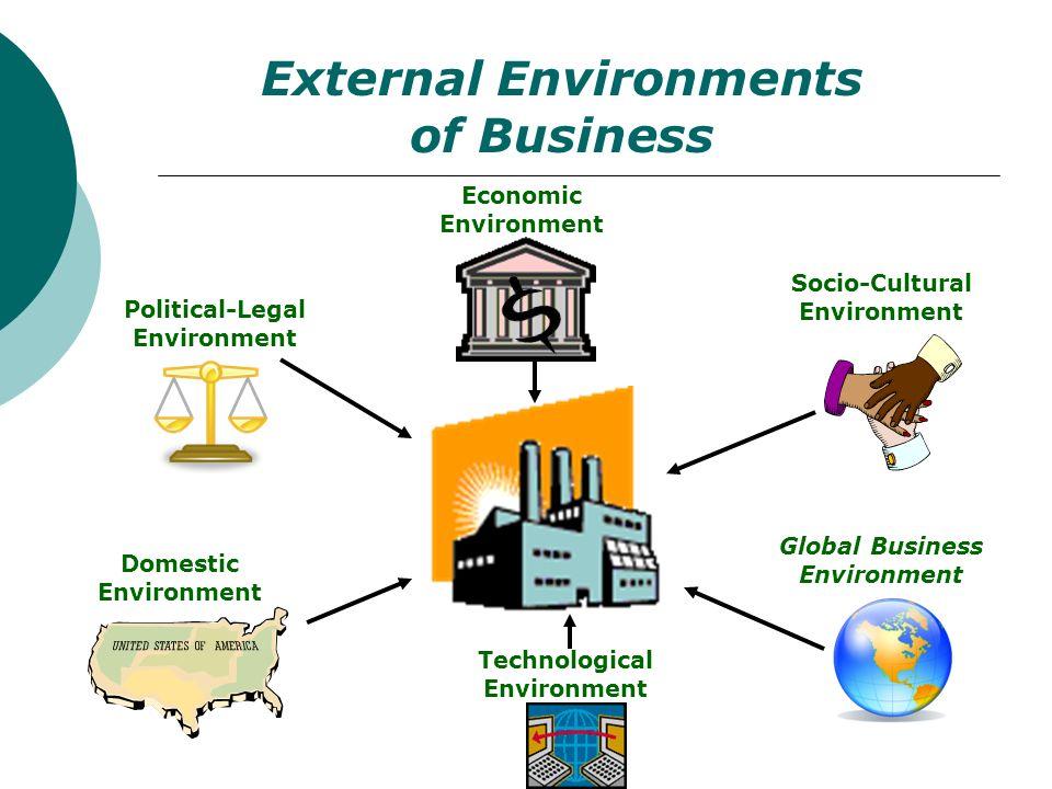 External Environments of Business Political-Legal Environment Domestic Environment Economic Environment Technological Environment Socio-Cultural Envir