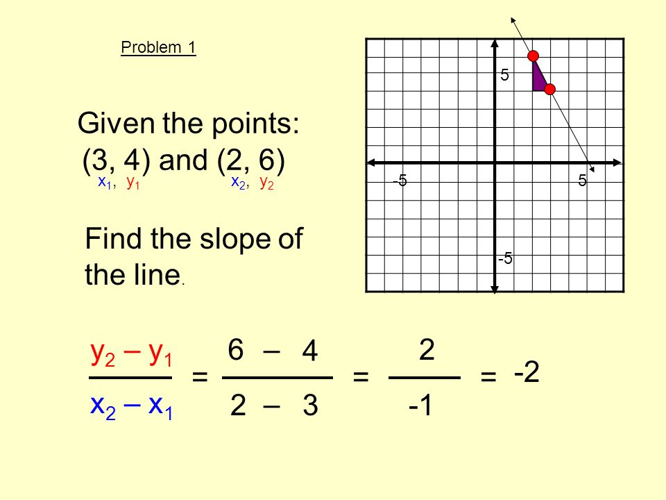 Given the points: (3, 4) and (2, 6) Find the slope of the line. y 2 – y 1 x 2 – x 1 = x 1, y 1 x 2, y 2 6 4 23 – – 5 -5 5 == 2 -2 Problem 1