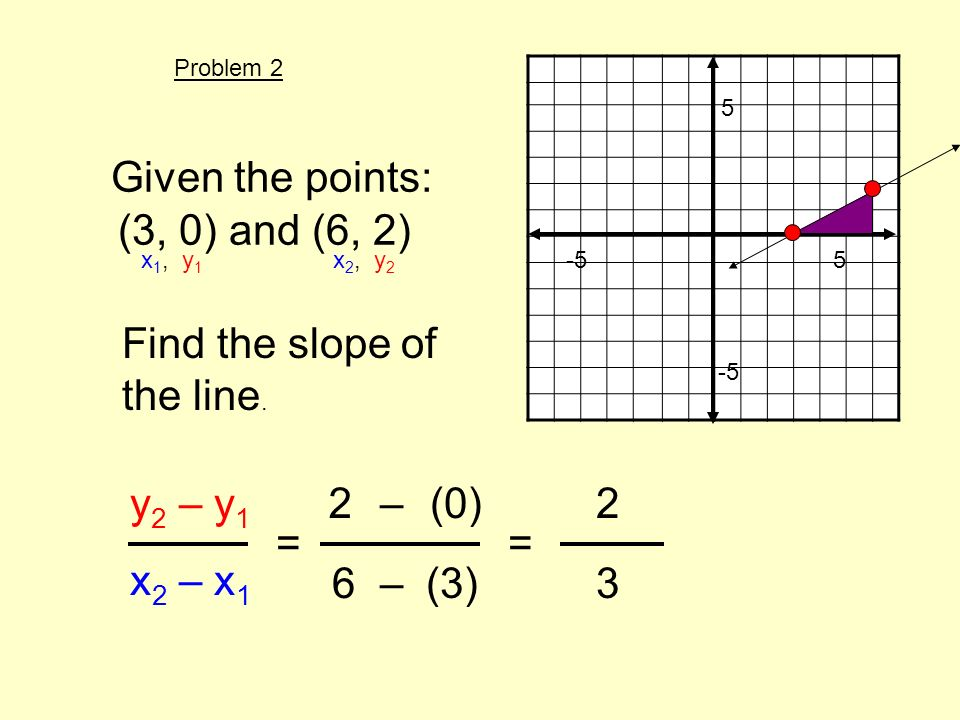 Given the points: (3, 0) and (6, 2) Find the slope of the line. y 2 – y 1 x 2 – x 1 = x 1, y 1 x 2, y 2 2(0) 6(3) – – 5 -5 5 = 2 3 Problem 2