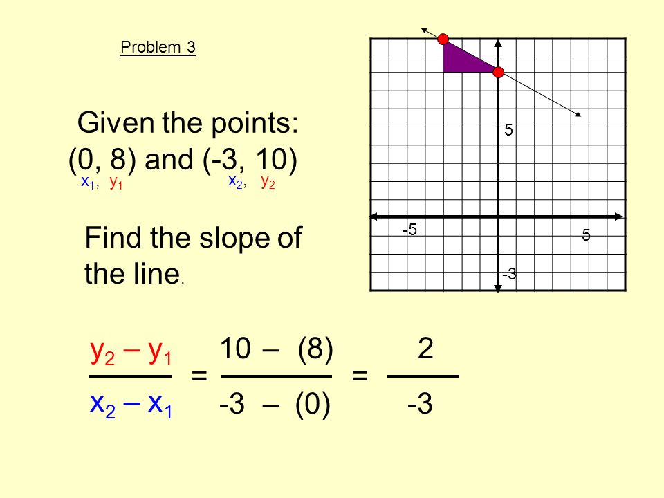 Given the points: (0, 8) and (-3, 10) Find the slope of the line. y 2 – y 1 x 2 – x 1 = x 1, y 1 x 2, y 2 10(8) -3(0) – – 5 -5 -3 5 = 2 Problem 3