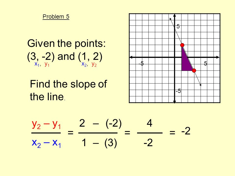 Given the points: (3, -2) and (1, 2) Find the slope of the line. y 2 – y 1 x 2 – x 1 = x 1, y 1 x 2, y 2 2(-2) 1(3) – – 5 -5 5 == 4 -2 Problem 5