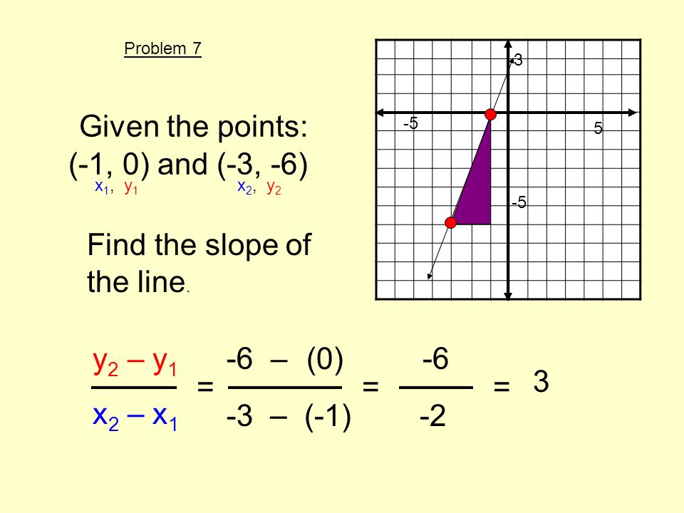Given the points: (-1, 0) and (-3, -6) Find the slope of the line. y 2 – y 1 x 2 – x 1 = x 1, y 1 x 2, y 2 -6 (0) -3(-1) – – 3 -5 5 == -6 -2 3 Problem