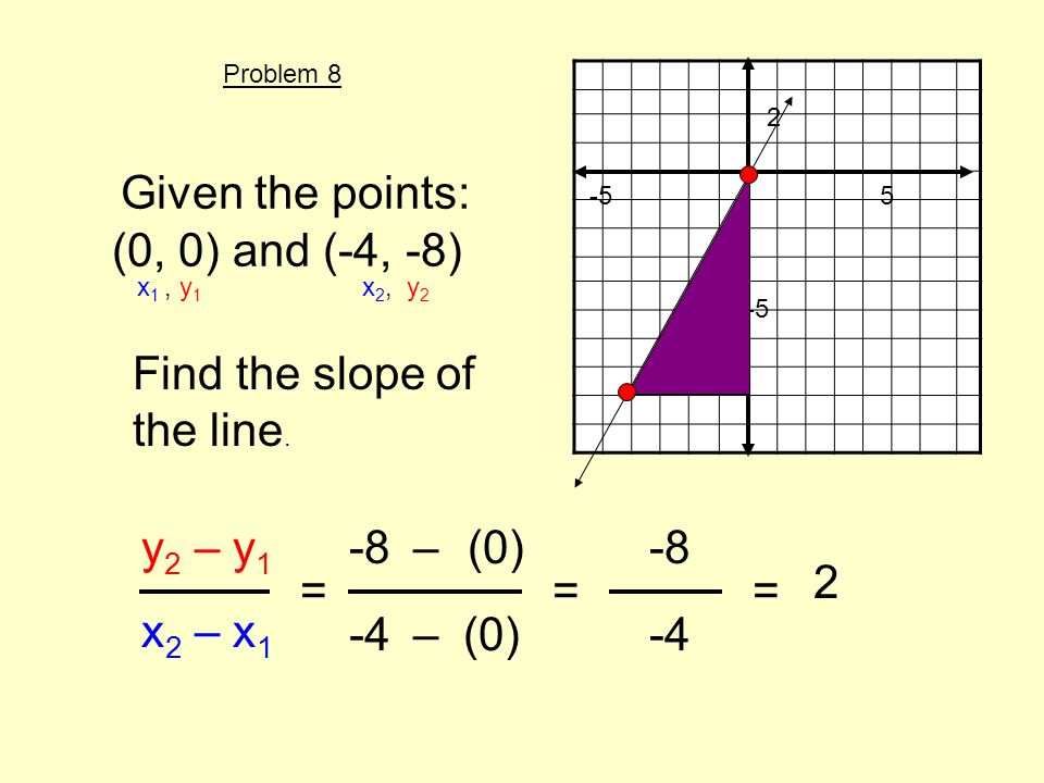Given the points: (0, 0) and (-4, -8) Find the slope of the line. y 2 – y 1 x 2 – x 1 = x 1, y 1 x 2, y 2 -8(0) -4(0) – – 2 -5 == -8 -4 2 Problem 8 5