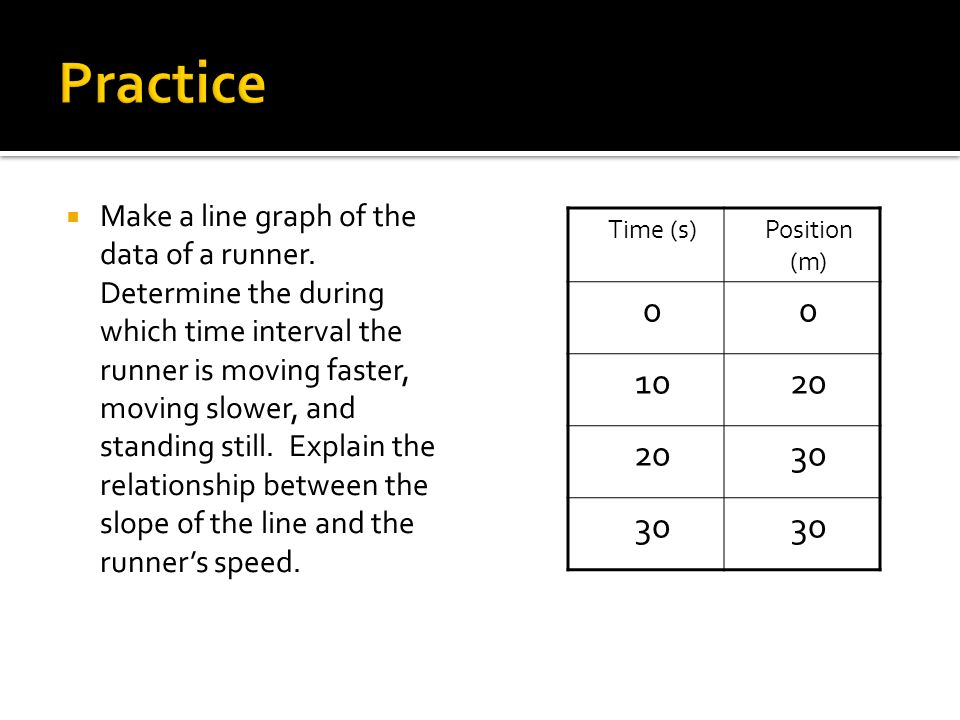 Make a line graph of the data of a runner. Determine the during which time interval the runner is moving faster, moving slower, and standing still. Ex
