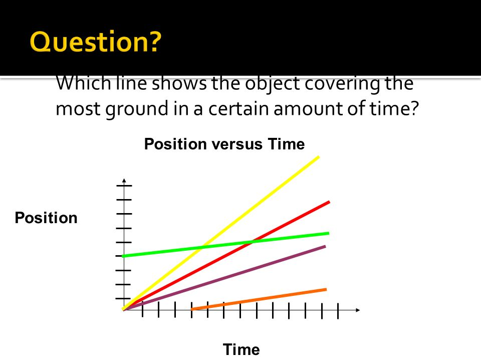 Position Time Position versus Time Which line shows the object covering the most ground in a certain amount of time?