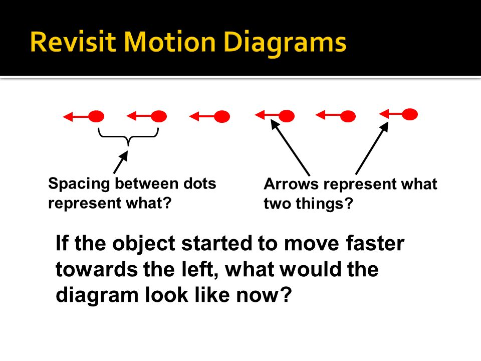 Spacing between dots represent what? Arrows represent what two things? If the object started to move faster towards the left, what would the diagram l