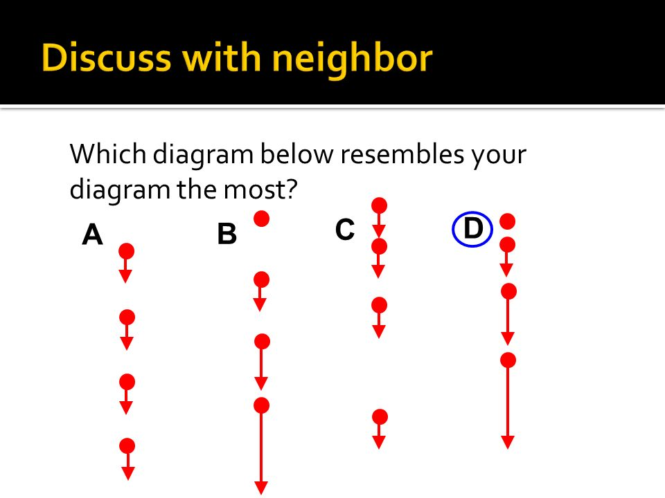 Which diagram below resembles your diagram the most? A B C D