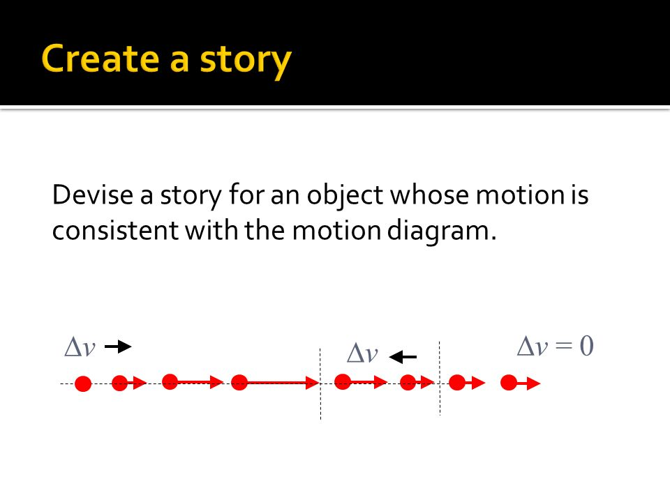 Devise a story for an object whose motion is consistent with the motion diagram. v v v = 0