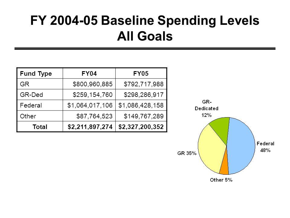 FY 2004-05 Baseline Spending Levels All Goals Fund TypeFY04FY05 GR$800,960,885$792,717,988 GR-Ded$259,154,760$298,286,917 Federal$1,064,017,106$1,086,428,158 Other$87,764,523$149,767,289 Total$2,211,897,274$2,327,200,352