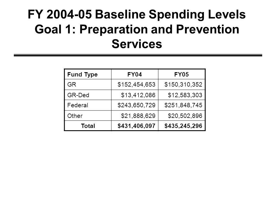 FY 2004-05 Baseline Spending Levels Goal 1: Preparation and Prevention Services Fund TypeFY04FY05 GR$152,454,653$150,310,352 GR-Ded$13,412,086$12,583,303 Federal$243,650,729$251,848,745 Other$21,888,629$20,502,896 Total$431,406,097$435,245,296