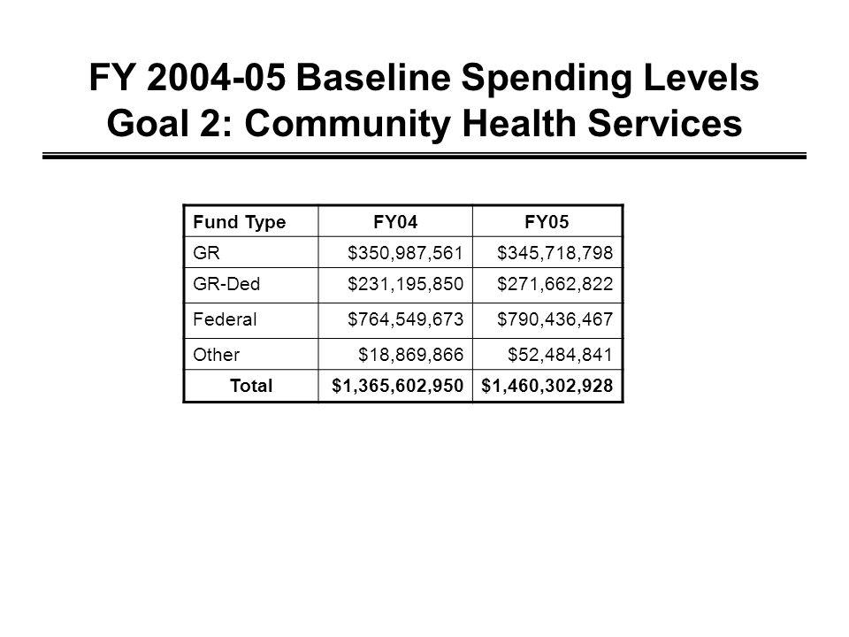 FY 2004-05 Baseline Spending Levels Goal 2: Community Health Services Fund TypeFY04FY05 GR$350,987,561$345,718,798 GR-Ded$231,195,850$271,662,822 Federal$764,549,673$790,436,467 Other$18,869,866$52,484,841 Total$1,365,602,950$1,460,302,928
