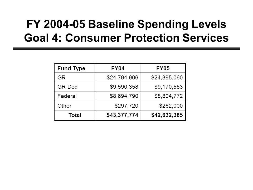 FY 2004-05 Baseline Spending Levels Goal 4: Consumer Protection Services Fund TypeFY04FY05 GR$24,794,906$24,395,060 GR-Ded$9,590,358$9,170,553 Federal$8,694,790$8,804,772 Other$297,720$262,000 Total$43,377,774$42,632,385