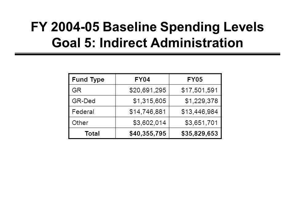 FY 2004-05 Baseline Spending Levels Goal 5: Indirect Administration Fund TypeFY04FY05 GR$20,691,295$17,501,591 GR-Ded$1,315,605$1,229,378 Federal$14,746,881$13,446,984 Other$3,602,014$3,651,701 Total$40,355,795$35,829,653