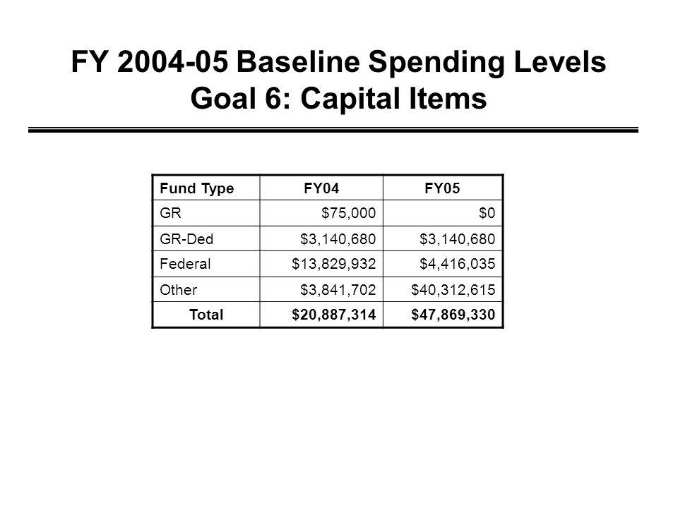 FY 2004-05 Baseline Spending Levels Goal 6: Capital Items Fund TypeFY04FY05 GR$75,000$0 GR-Ded$3,140,680 Federal$13,829,932$4,416,035 Other$3,841,702$40,312,615 Total$20,887,314$47,869,330