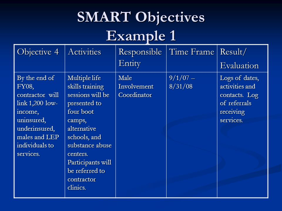 SMART Objectives Example 1 Objective 4 Activities Responsible Entity Time Frame Result/Evaluation By the end of FY08, contractor will link 1,200 low-