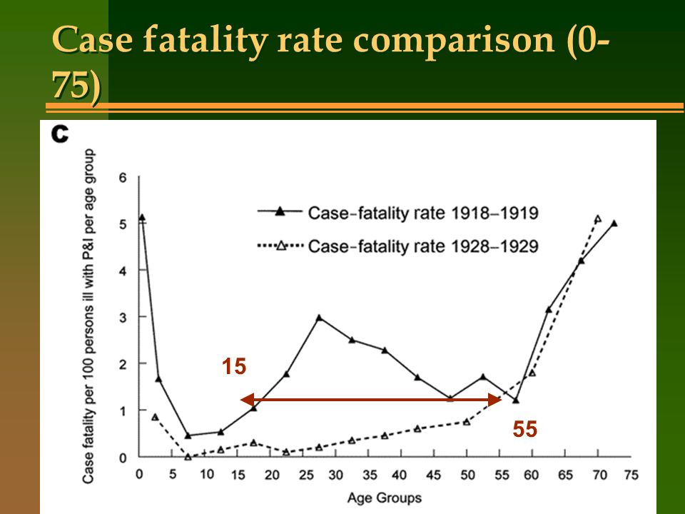 Case fatality rate comparison (0- 75) 15 55