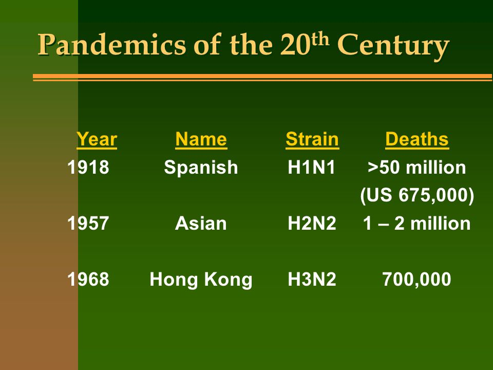 Pandemics of the 20 th Century YearNameStrainDeaths 1918SpanishH1N1>50 million (US 675,000) 1957AsianH2N21 – 2 million 1968Hong KongH3N2700,000