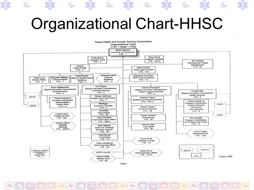 Organizational Chart - DSHS