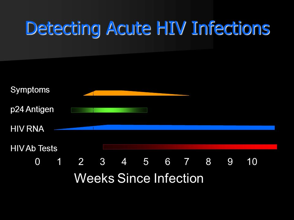 Detecting Acute HIV Infections 0 1 2 3 4 5 6 7 8 9 10 Symptoms p24 Antigen HIV RNA HIV Ab Tests Weeks Since Infection