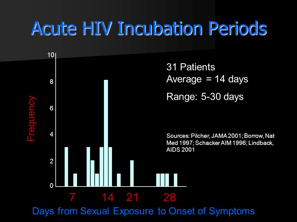 Acute HIV Incubation Periods Days from Sexual Exposure to Onset of Symptoms 28 21 14 7 Frequency 10 8 6 4 2 0 31 Patients Average = 14 days Range: 5-3