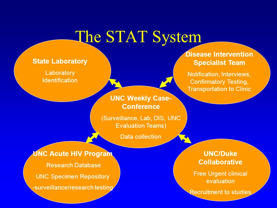 The STAT System State Laboratory Laboratory Identification Disease Intervention Specialist Team Notification, Interviews, Confirmatory Testing, Transp