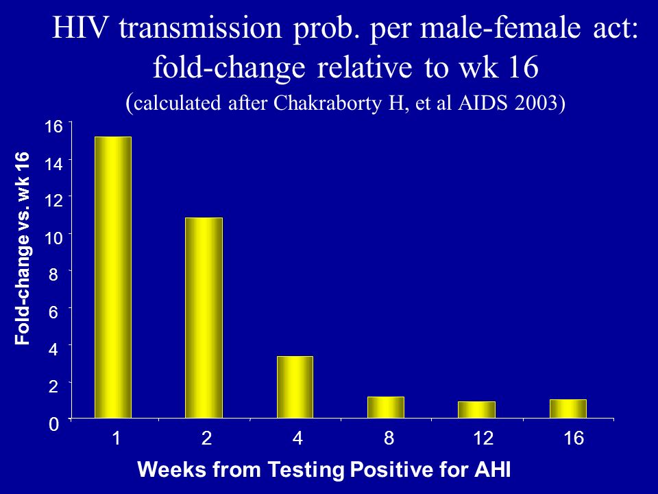 HIV transmission prob. per male-female act: fold-change relative to wk 16 ( calculated after Chakraborty H, et al AIDS 2003) Weeks from Testing Positi