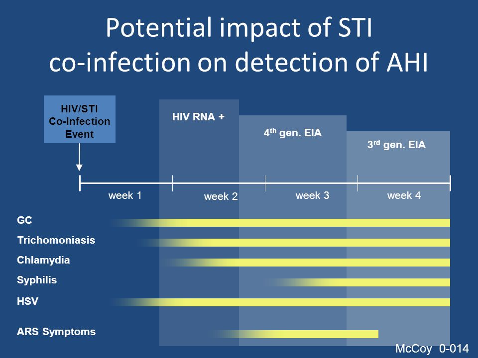 Potential impact of STI co-infection on detection of AHI HIV/STI Co-Infection Event week 1 week 2 week 3week 4 GC Trichomoniasis Chlamydia Syphilis HS