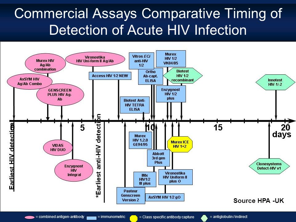 Ricardo da Silva de Souza – August 2006 Commercial Assays Comparative Timing of Detection of Acute HIV Infection = combined antigen-antibody= immunome