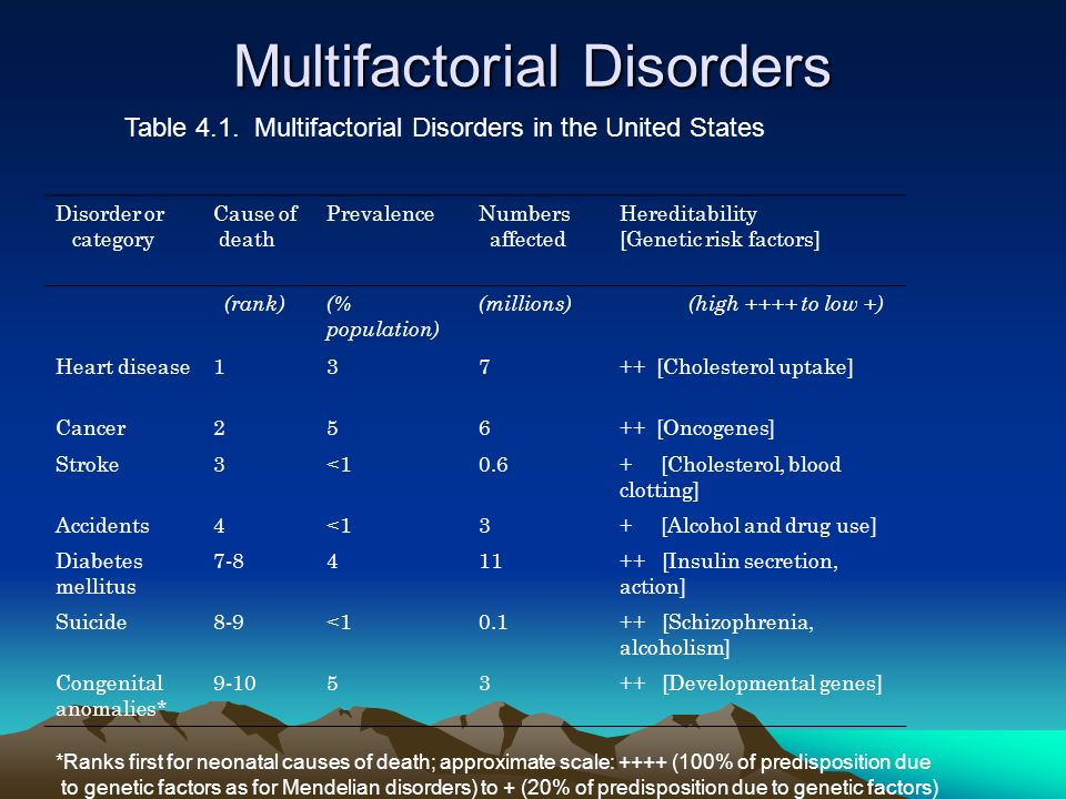 Multifactorial Disorders Table 4.1. Multifactorial Disorders in the United States Disorder or category Cause of death PrevalenceNumbers affected Hered