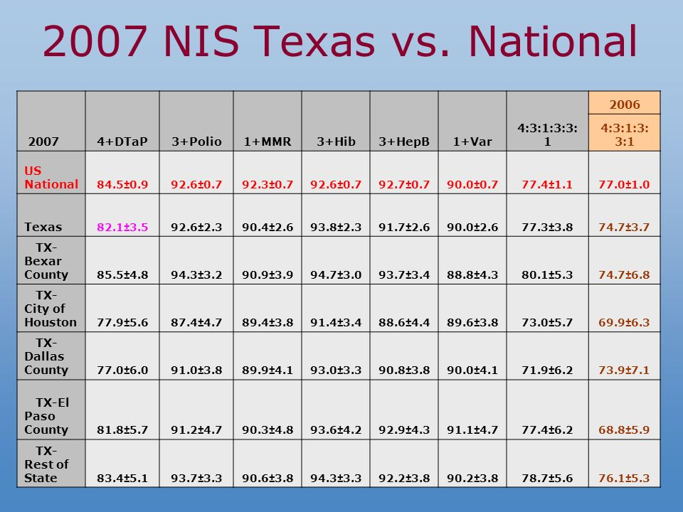 2007 NIS Texas vs.