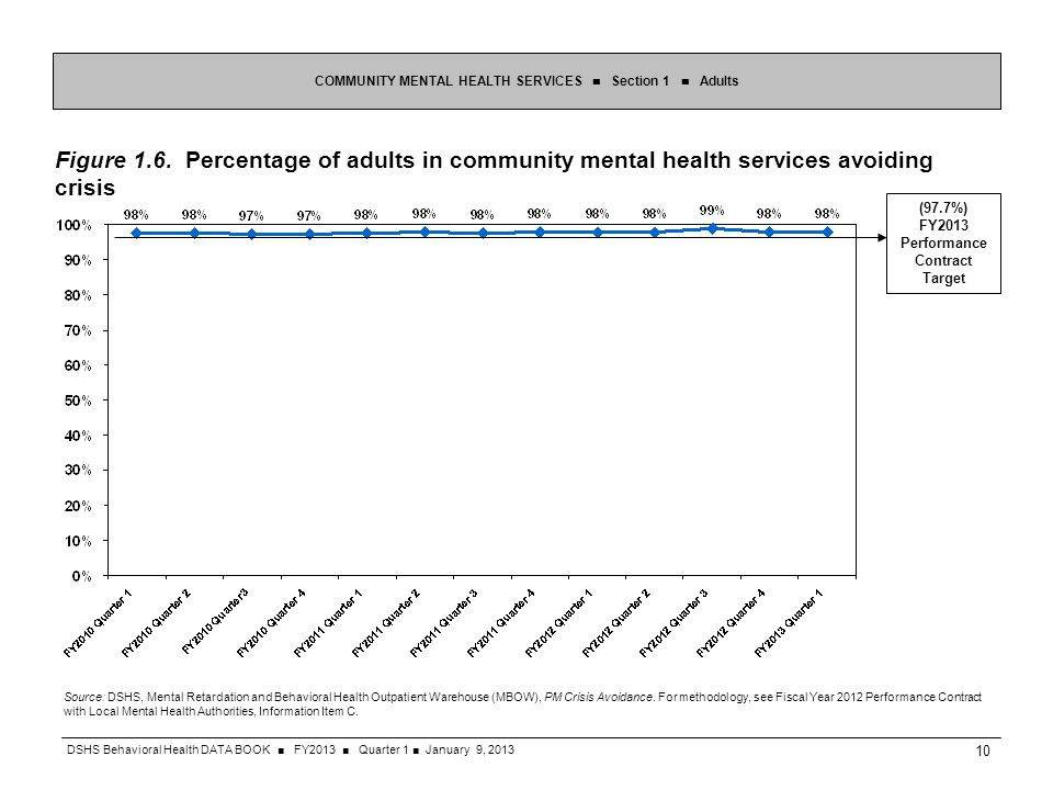 Figure 1.6. Percentage of adults in community mental health services avoiding crisis COMMUNITY MENTAL HEALTH SERVICES Section 1 Adults Source: DSHS, M