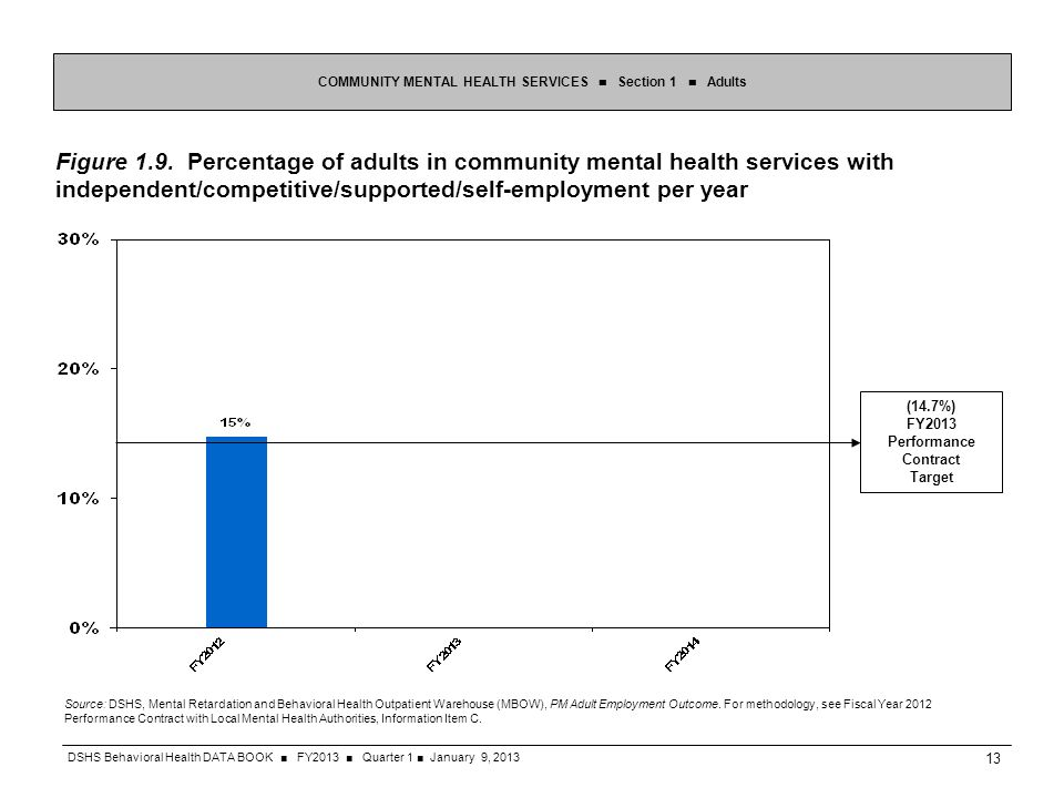 Figure 1.9. Percentage of adults in community mental health services with independent/competitive/supported/self-employment per year COMMUNITY MENTAL