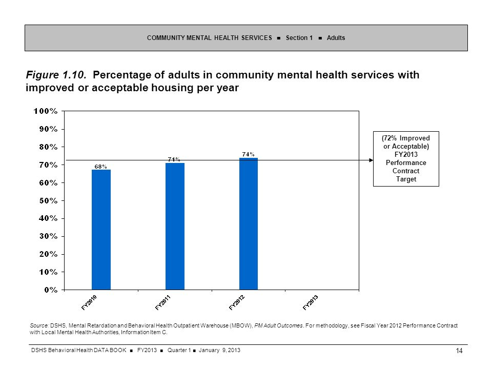Figure 1.10. Percentage of adults in community mental health services with improved or acceptable housing per year COMMUNITY MENTAL HEALTH SERVICES Se
