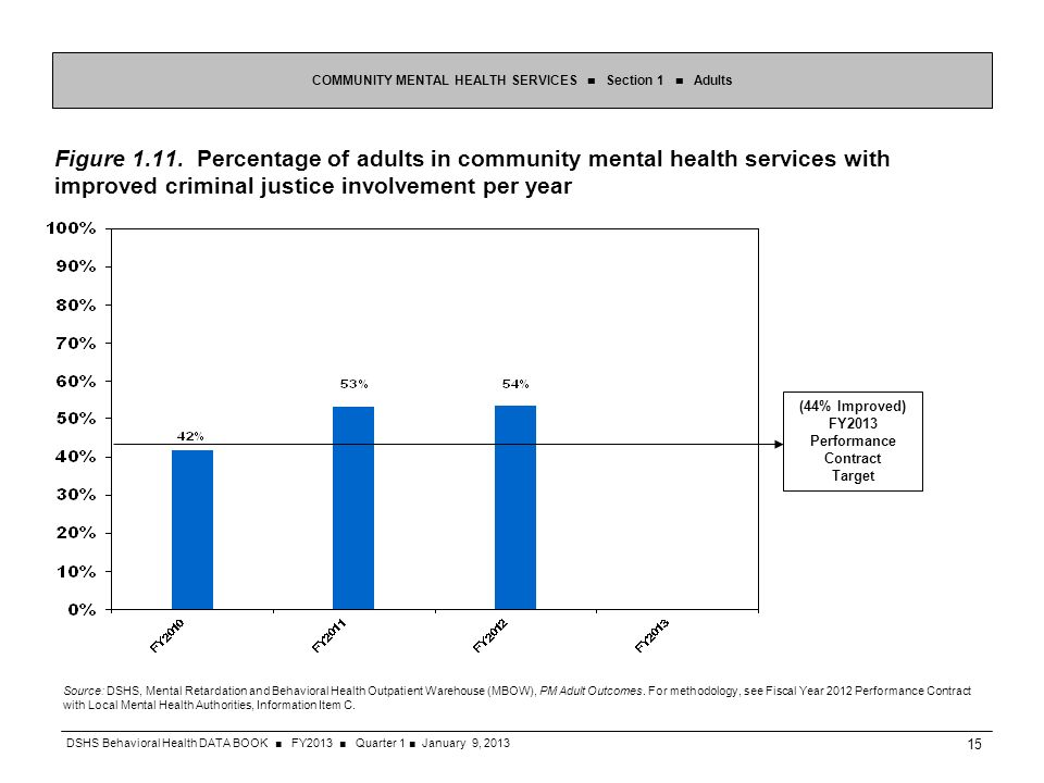 Figure 1.11. Percentage of adults in community mental health services with improved criminal justice involvement per year COMMUNITY MENTAL HEALTH SERV