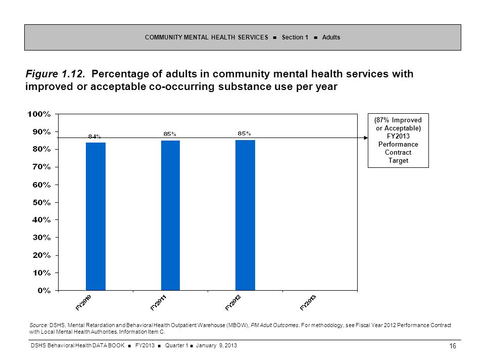 Figure 1.12. Percentage of adults in community mental health services with improved or acceptable co-occurring substance use per year COMMUNITY MENTAL