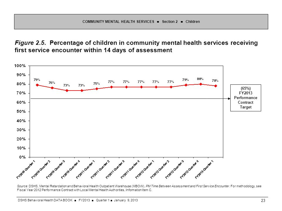 Figure 2.5. Percentage of children in community mental health services receiving first service encounter within 14 days of assessment COMMUNITY MENTAL
