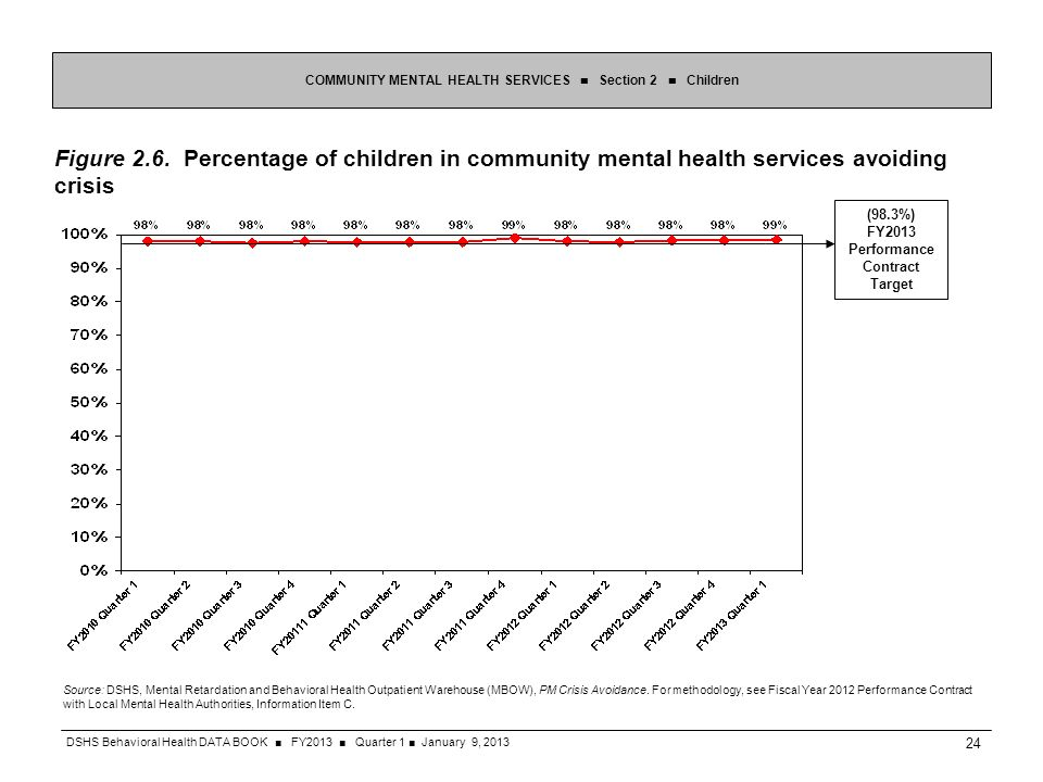 Figure 2.6. Percentage of children in community mental health services avoiding crisis COMMUNITY MENTAL HEALTH SERVICES Section 2 Children Source: DSH