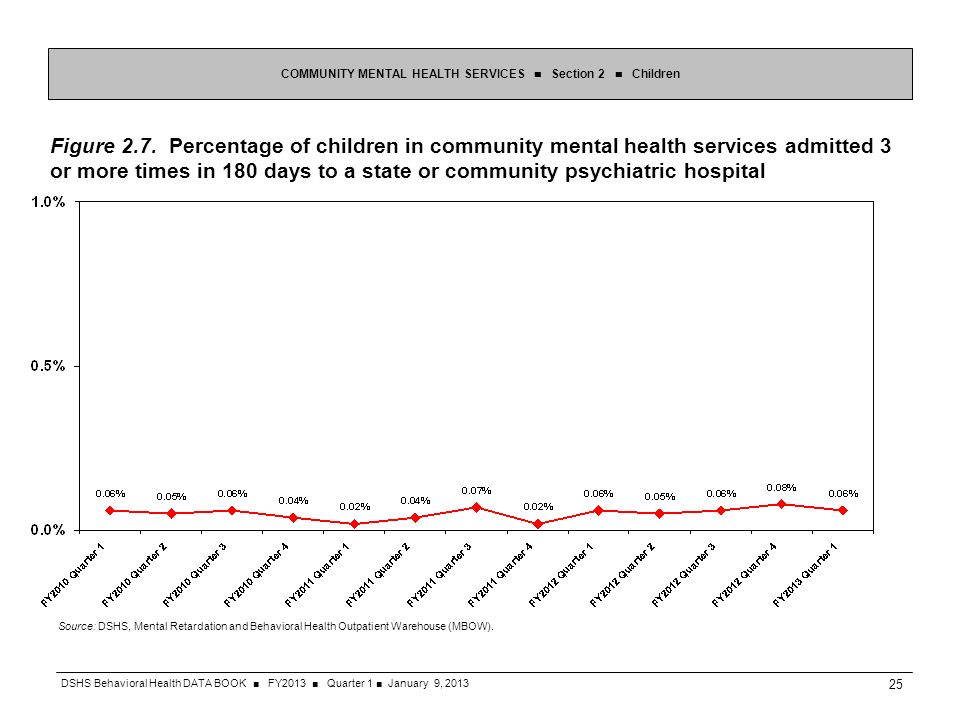 Figure 2.7. Percentage of children in community mental health services admitted 3 or more times in 180 days to a state or community psychiatric hospit