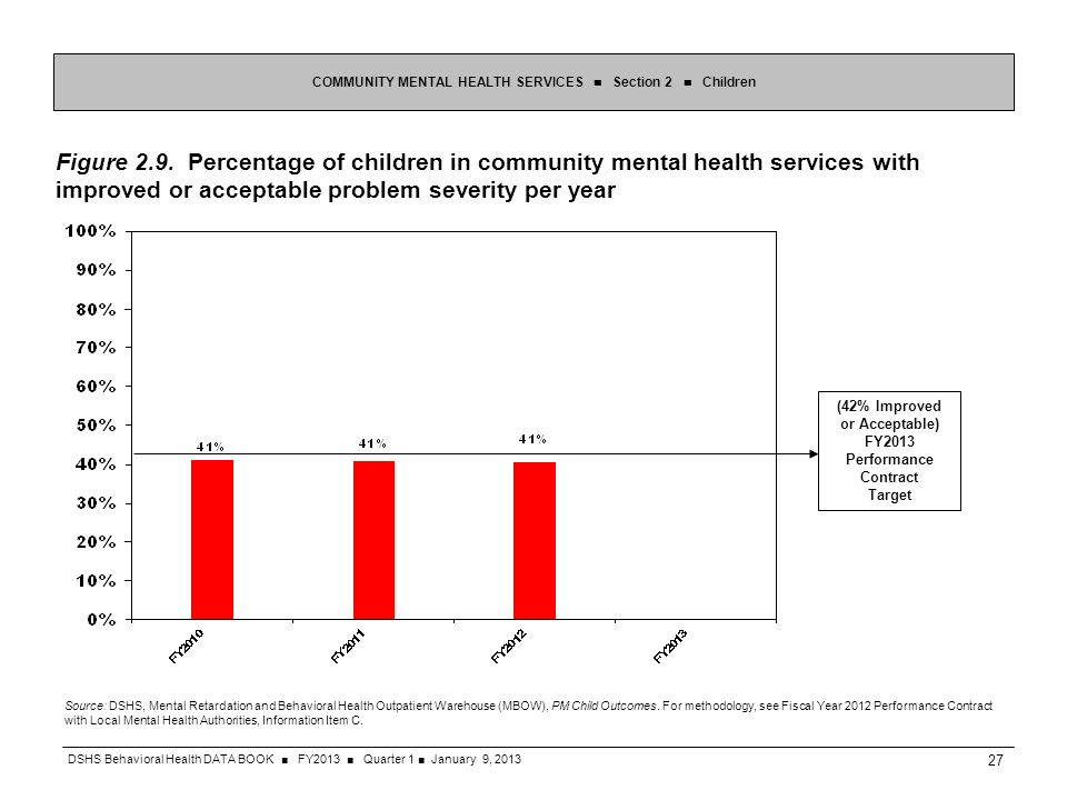 Figure 2.9. Percentage of children in community mental health services with improved or acceptable problem severity per year COMMUNITY MENTAL HEALTH S