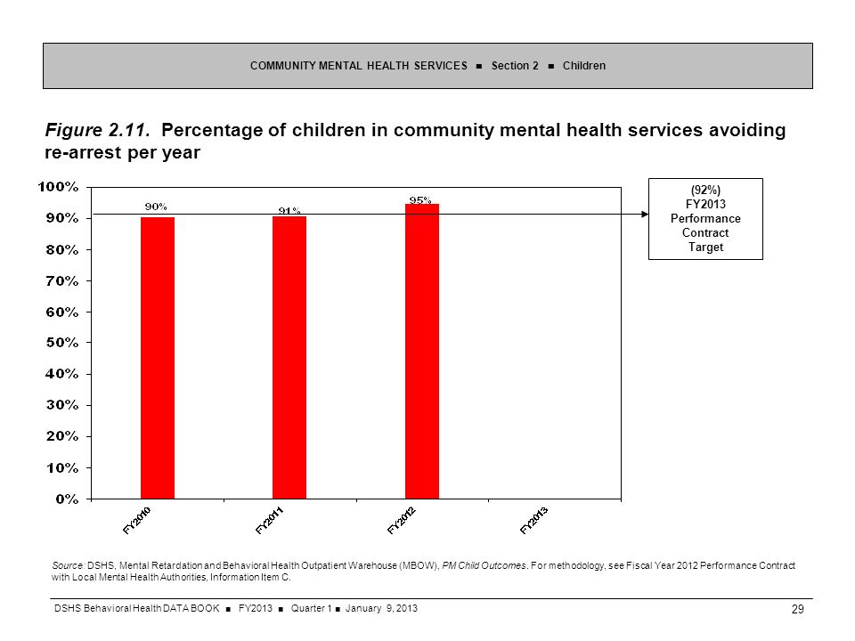 Figure 2.11. Percentage of children in community mental health services avoiding re-arrest per year COMMUNITY MENTAL HEALTH SERVICES Section 2 Childre