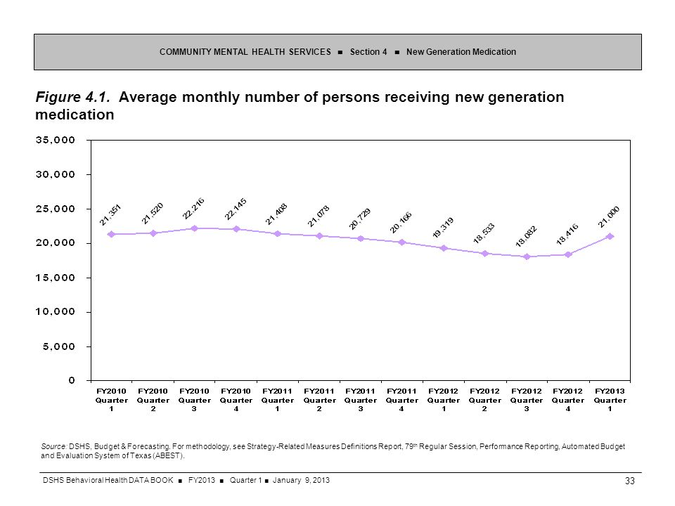 Figure 4.1. Average monthly number of persons receiving new generation medication COMMUNITY MENTAL HEALTH SERVICES Section 4 New Generation Medication
