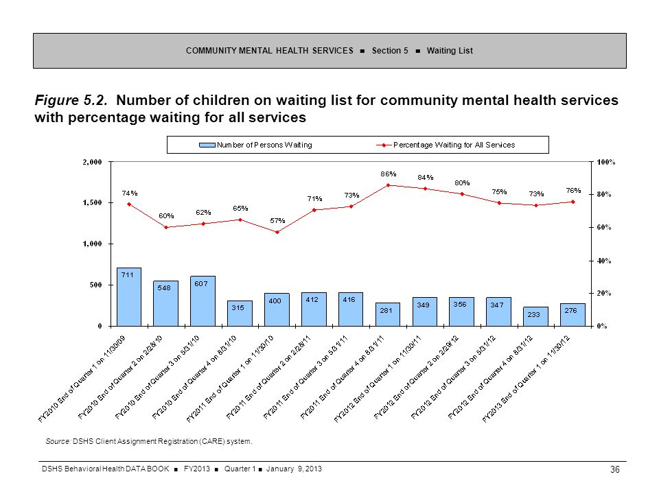 Figure 5.2. Number of children on waiting list for community mental health services with percentage waiting for all services COMMUNITY MENTAL HEALTH S
