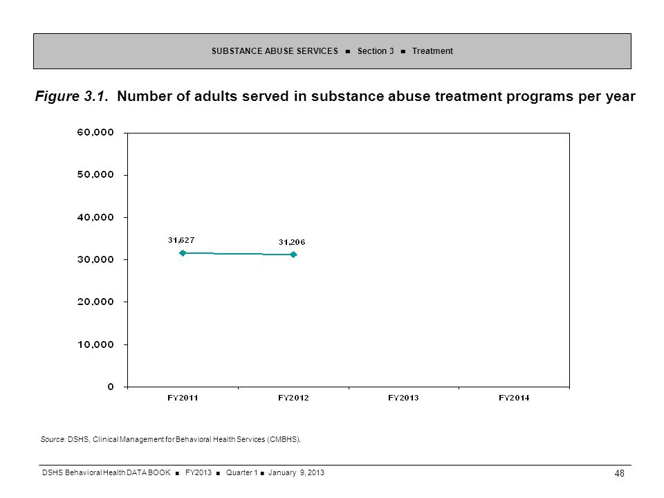 Figure 3.1. Number of adults served in substance abuse treatment programs per year SUBSTANCE ABUSE SERVICES Section 3 Treatment Source: DSHS, Clinical