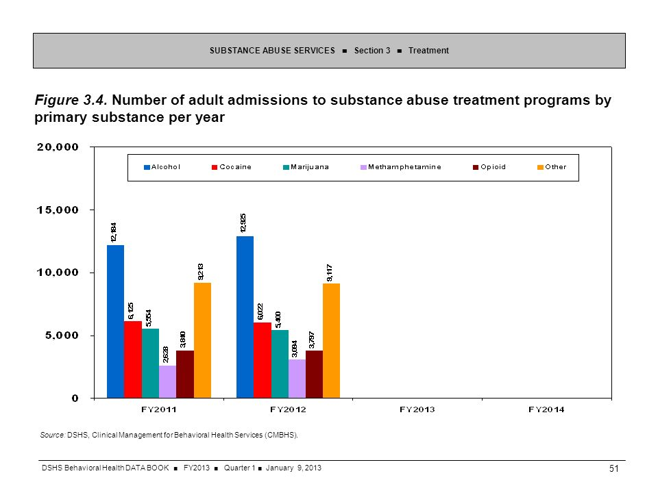 Figure 3.4. Number of adult admissions to substance abuse treatment programs by primary substance per year SUBSTANCE ABUSE SERVICES Section 3 Treatmen