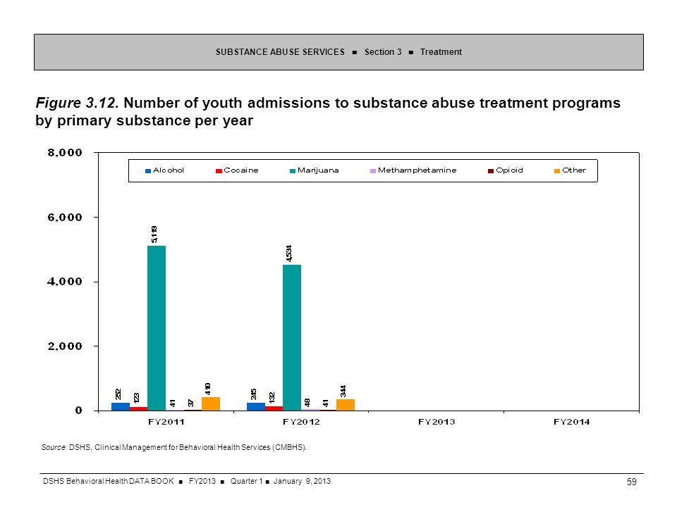 Figure 3.12. Number of youth admissions to substance abuse treatment programs by primary substance per year SUBSTANCE ABUSE SERVICES Section 3 Treatme