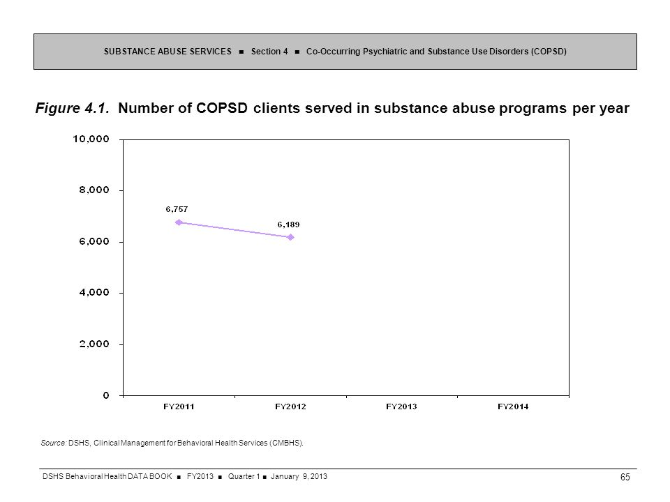 Figure 4.1. Number of COPSD clients served in substance abuse programs per year SUBSTANCE ABUSE SERVICES Section 4 Co-Occurring Psychiatric and Substa