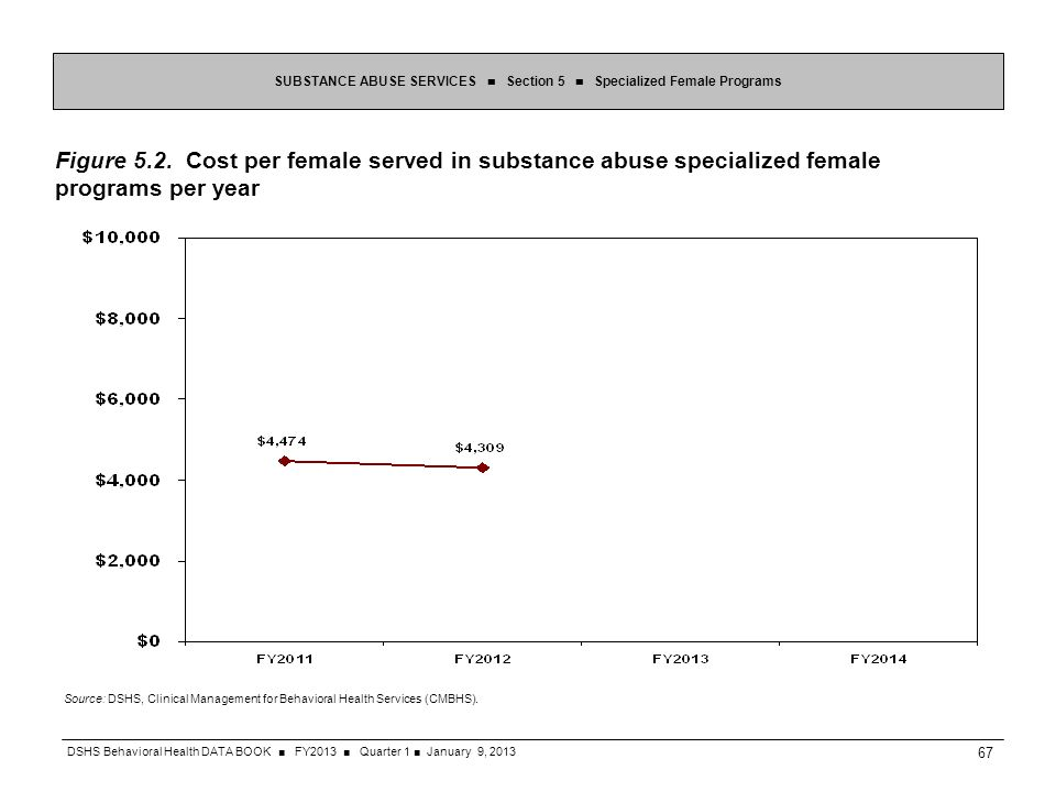 Figure 5.2. Cost per female served in substance abuse specialized female programs per year SUBSTANCE ABUSE SERVICES Section 5 Specialized Female Progr